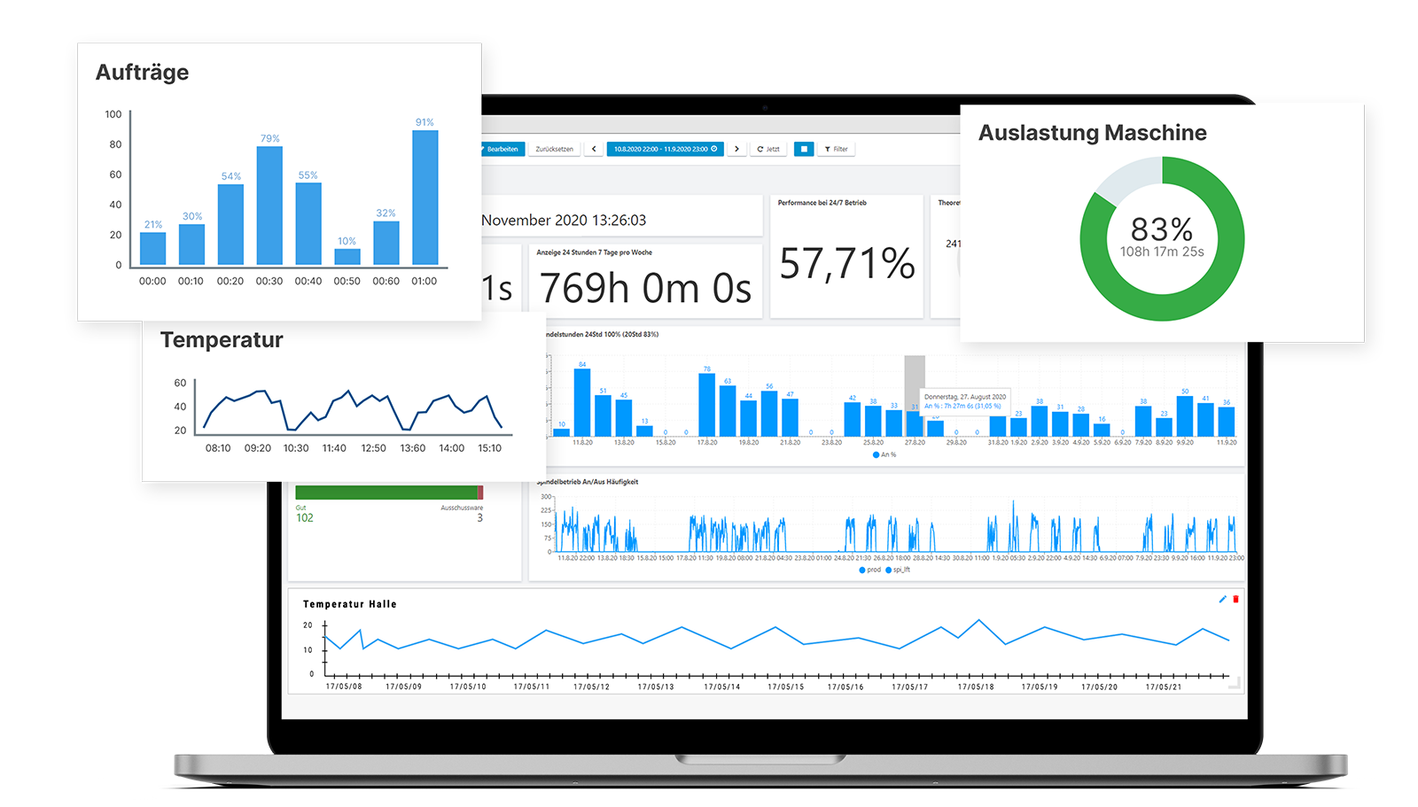 Dapona Efficiency Systems Dashboard