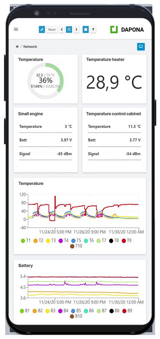 Condition Monitoring im Versorgungsnetz mit DAPONA