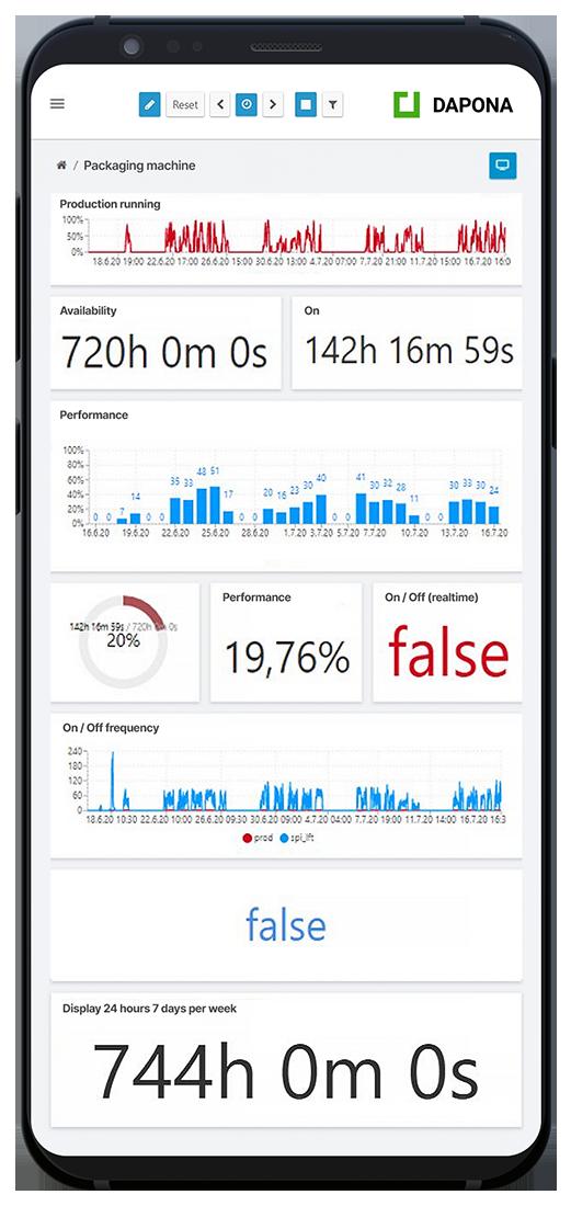 Condition Monitoring in Medizintechnik mit DAPONA