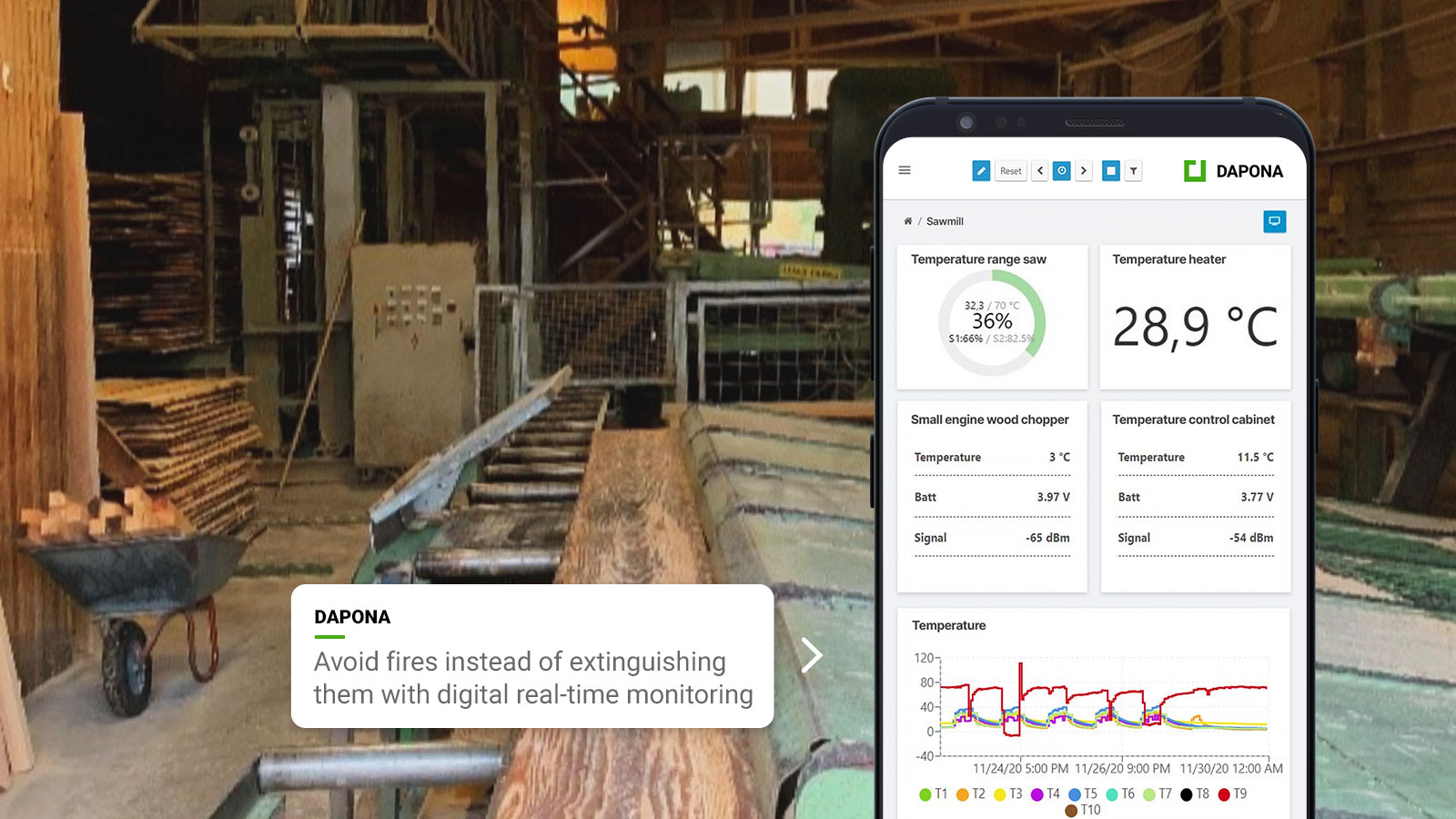 Fire prevention in a sawmill with DAPONA